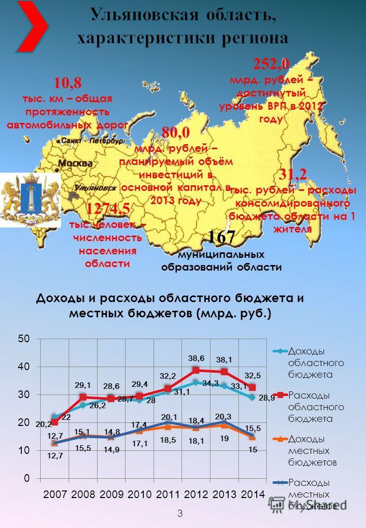 1274,5 тыс.человек – численность населения области 10,8 тыс. км – общая протяженность автомобильных дорог 80,0 млрд. рублей – планируемый объём инвестиций в основной капитал в 2013 году 167 муниципальных образований области 252,0 млрд. рублей – дости