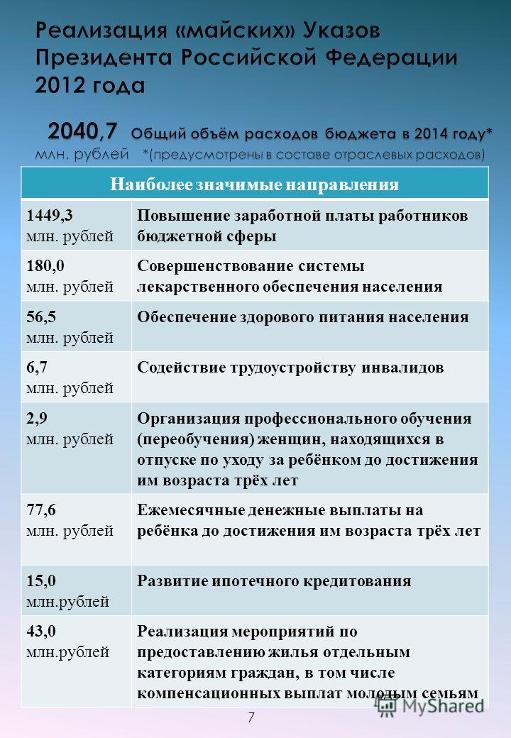 Наиболее значимые направления 1449,3 млн. рублей Повышение заработной платы работников бюджетной сферы 180,0 млн. рублей Совершенствование системы лекарственного обеспечения населения 56,5 млн. рублей Обеспечение здорового питания населения 6,7 млн.