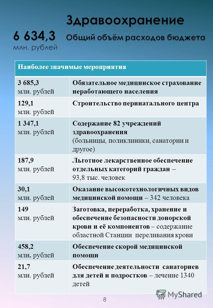 Наиболее значимые мероприятия 3 685,3 млн. рублей Обязательное медицинское страхование неработающего населения 129,1 млн. рублей Строительство перинатального центра 1 347,1 млн. рублей Содержание 82 учреждений здравоохранения (больницы, поликлиники,