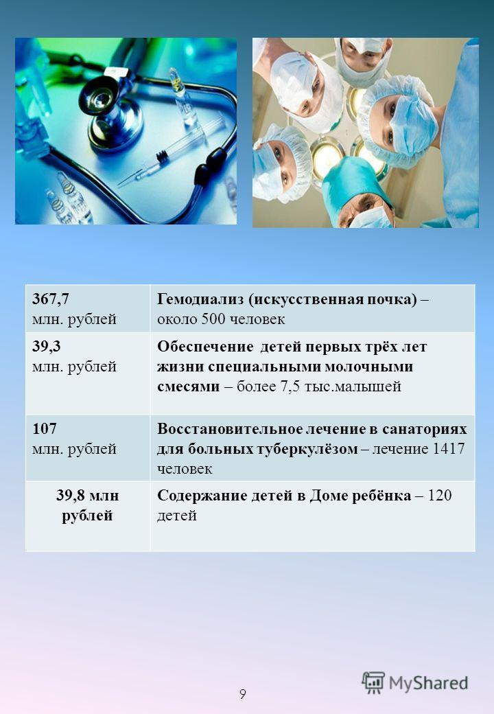 367,7 млн. рублей Гемодиализ (искусственная почка) – около 500 человек 39,3 млн. рублей Обеспечение детей первых трёх лет жизни специальными молочными смесями – более 7,5 тыс.малышей 107 млн. рублей Восстановительное лечение в санаториях для больных