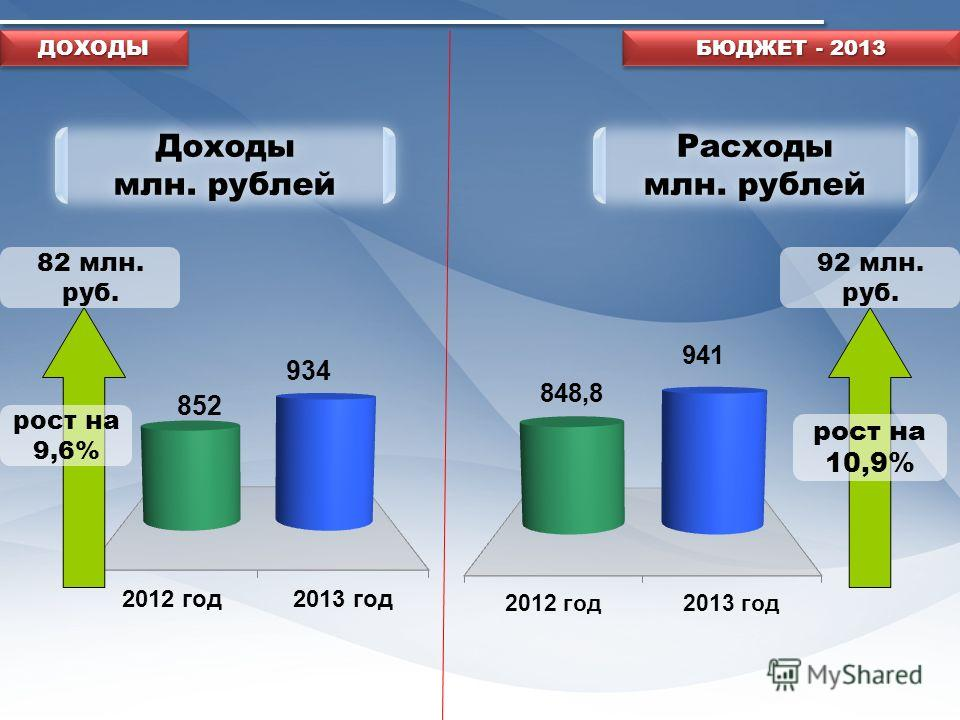 Доходы млн. рублей Доходы млн. рублей Расходы млн. рублей Расходы млн. рублей рост на 9,6% рост на 10,9% БЮДЖЕТ - 2013 82 млн. руб. 92 млн. руб. ДОХОДЫДОХОДЫ