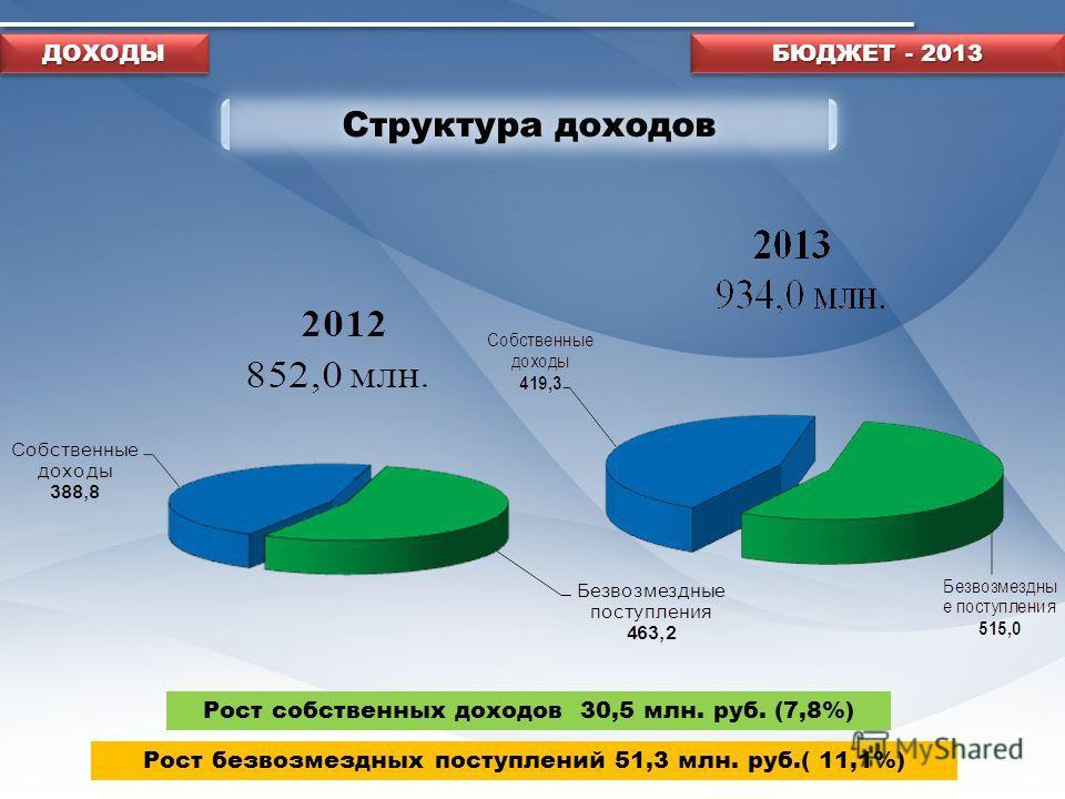 Структура доходов БЮДЖЕТ - 2013 Рост собственных доходов 30,5 млн. руб. (7,8%) Рост безвозмездных поступлений 51,3 млн. руб.( 11,1%) ДОХОДЫДОХОДЫ