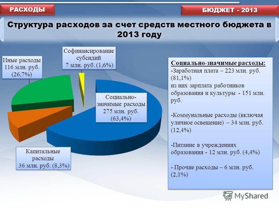 Структура расходов за счет средств местного бюджета в 2013 году БЮДЖЕТ - 2013 РАСХОДЫРАСХОДЫ
