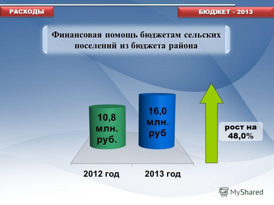 Финансовая помощь бюджетам сельских поселений из бюджета района рост на 48,0% БЮДЖЕТ - 2013 РАСХОДЫРАСХОДЫ