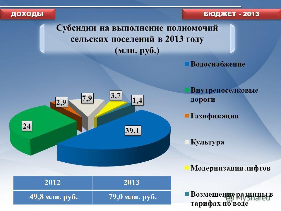 БЮДЖЕТ - 2013 20122013 49,8 млн. руб. 79,0 млн. руб. Субсидии на выполнение полномочий сельских поселений в 2013 году (млн. руб.) Субсидии на выполнение полномочий сельских поселений в 2013 году (млн. руб.) ДОХОДЫДОХОДЫ