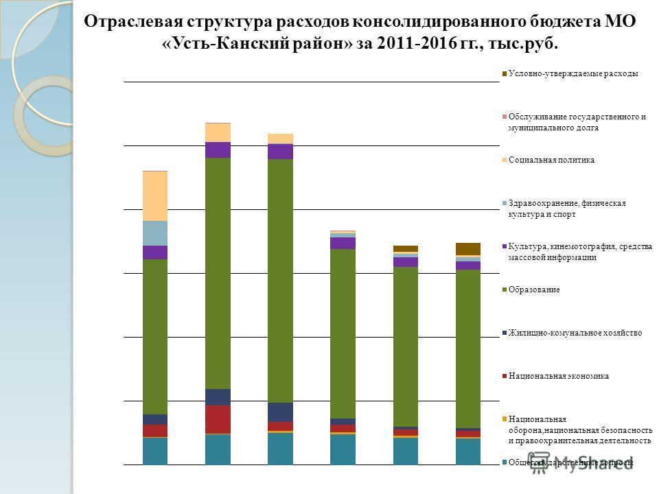 Отраслевая структура расходов консолидированного бюджета МО «Усть-Канский район» за 2011-2016 гг., тыс.руб.