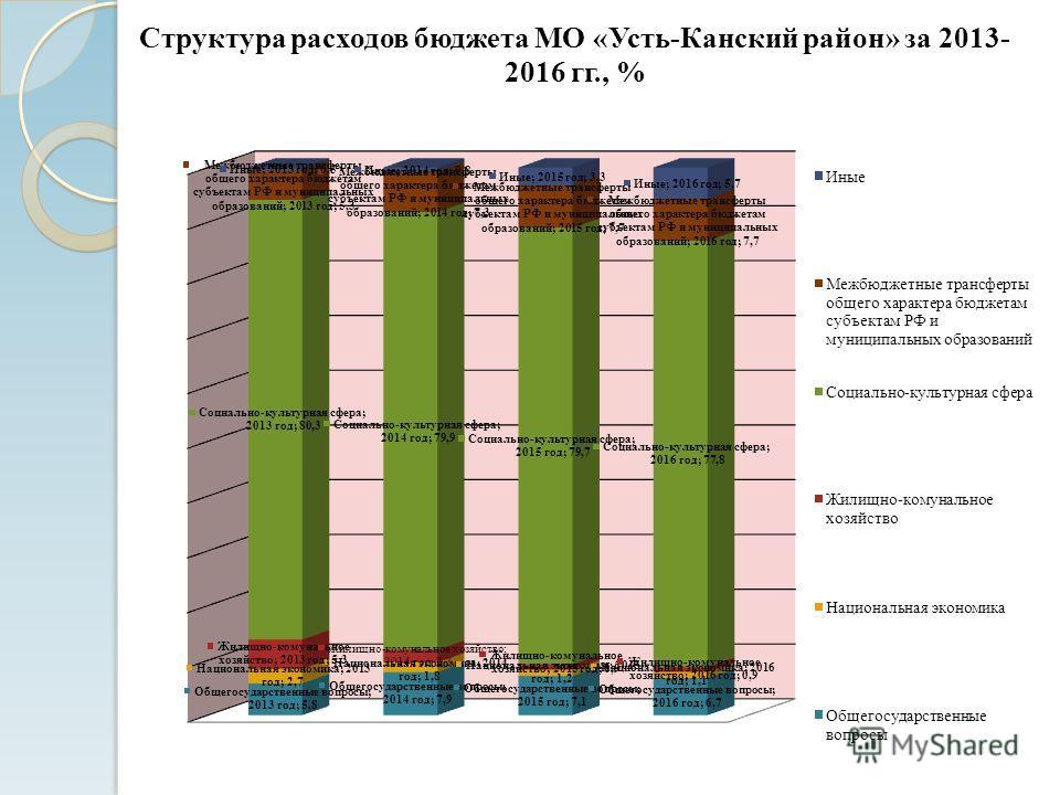 Структура расходов бюджета МО «Усть-Канский район» за 2013- 2016 гг., %