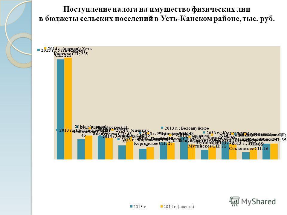 Поступление налога на имущество физических лиц в бюджеты сельских поселений в Усть-Канском районе, тыс. руб.