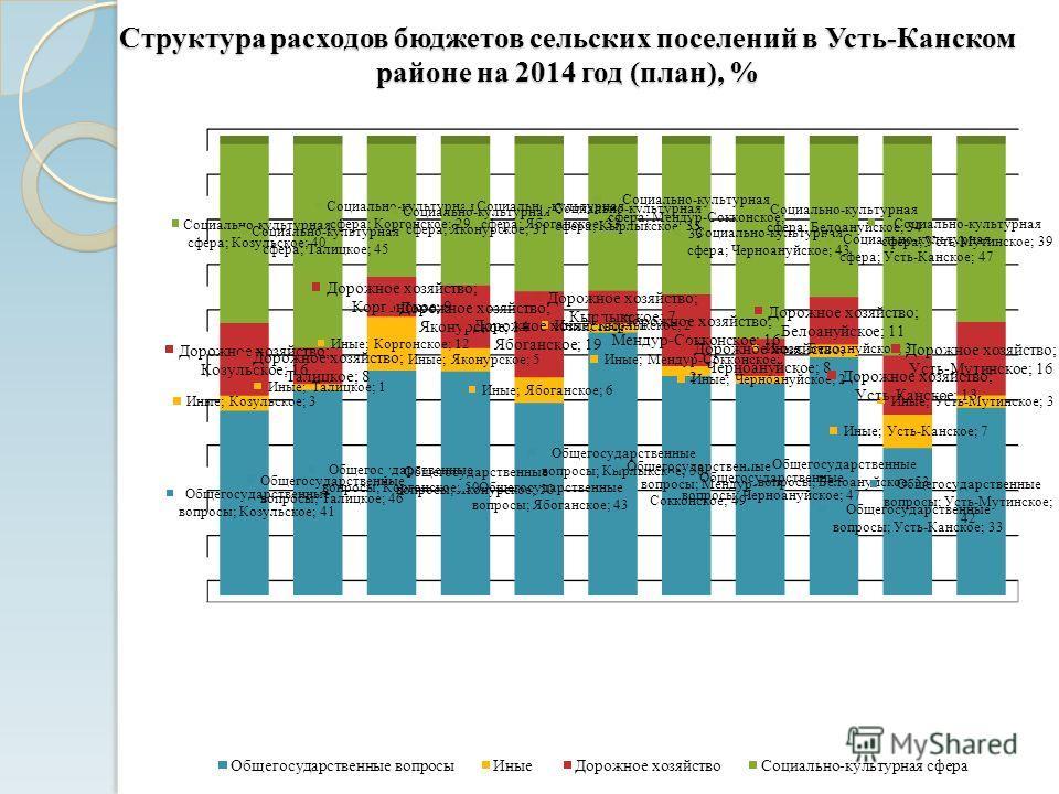 Структура расходов бюджетов сельских поселений в Усть-Канском районе на 2014 год (план), %