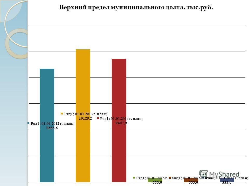 Верхний предел муниципального долга, тыс.руб.