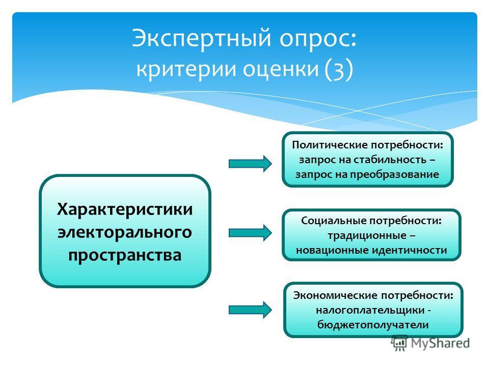 Экспертный опрос: критерии оценки (3) Характеристики электорального пространства Политические потребности: запрос на стабильность – запрос на преобразование Социальные потребности: традиционные – новационные идентичности Экономические потребности: на
