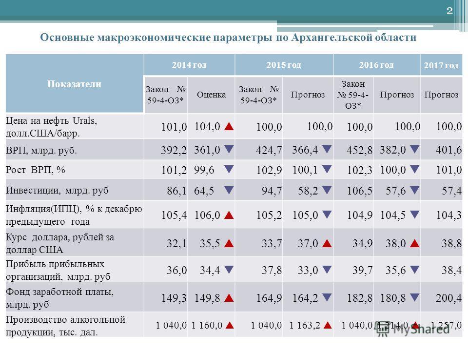 Показатели 2014 год 2015 год 2016 год 2017 год Закон 59-4-ОЗ* Оценка Закон 59-4-ОЗ* Прогноз Закон 59-4- ОЗ* Прогноз Цена на нефть Urals, долл.США/барр. 101,0 104,0 100,0 ВРП, млрд. руб. 392,2 361,0 424,7 366,4 452,8 382,0 401,6 Рост ВРП, % 101,2 99,6
