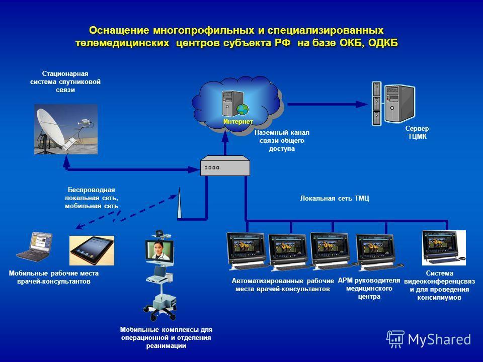 многопрофильных и специализированных телемедицинских центров субъекта РФ на базе ОКБ, ОДКБ Оснащение многопрофильных и специализированных телемедицинских центров субъекта РФ на базе ОКБ, ОДКБ Стационарная система спутниковой связи Интернет Беспроводн