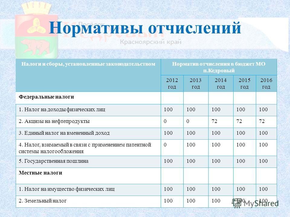 Нормативы отчислений Налоги и сборы, установленные законодательством Норматив отчисления в бюджет МО п.Кедровый 2012 год 2013 год 2014 год 2015 год 2016 год Федеральные налоги 1. Налог на доходы физических лиц 100 2. Акцизы на нефтепродукты 0072 3. Е