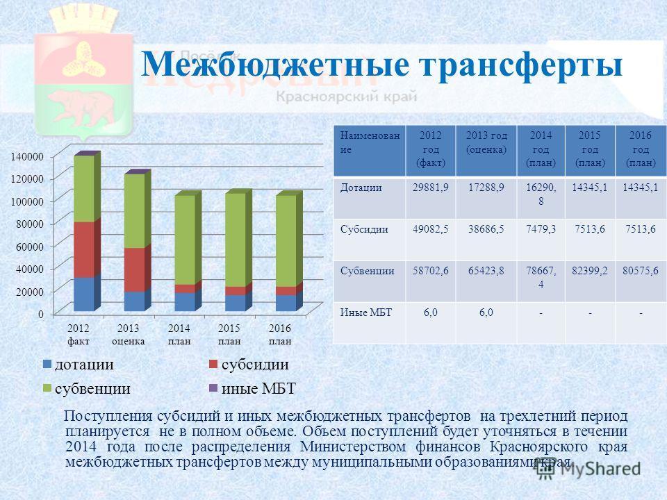 Межбюджетные трансферты Поступления субсидий и иных межбюджетных трансфертов на трехлетний период планируется не в полном объеме. Объем поступлений будет уточняться в течении 2014 года после распределения Министерством финансов Красноярского края меж
