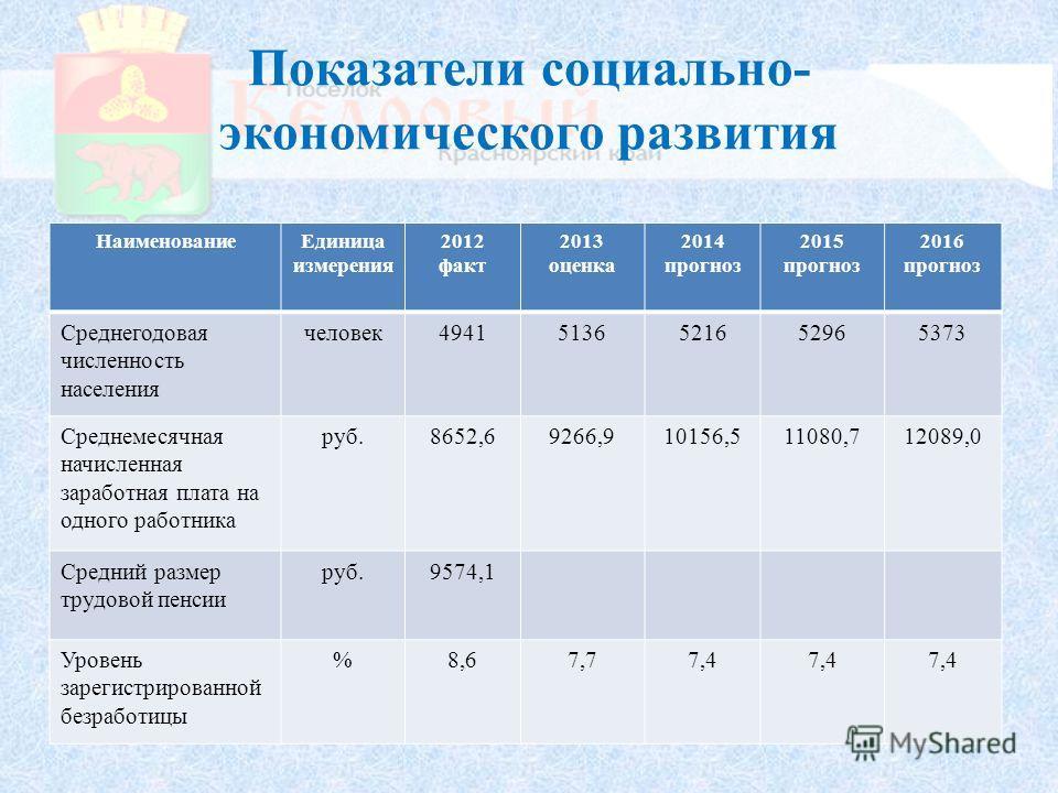Показатели социально- экономического развития Наименование Единица измерения 2012 факт 2013 оценка 2014 прогноз 2015 прогноз 2016 прогноз Среднегодовая численность населения человек 49415136521652965373 Среднемесячная начисленная заработная плата на