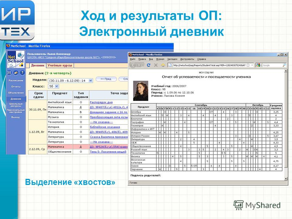 Ход и результаты ОП: Электронный дневник Выделение «хвостов»