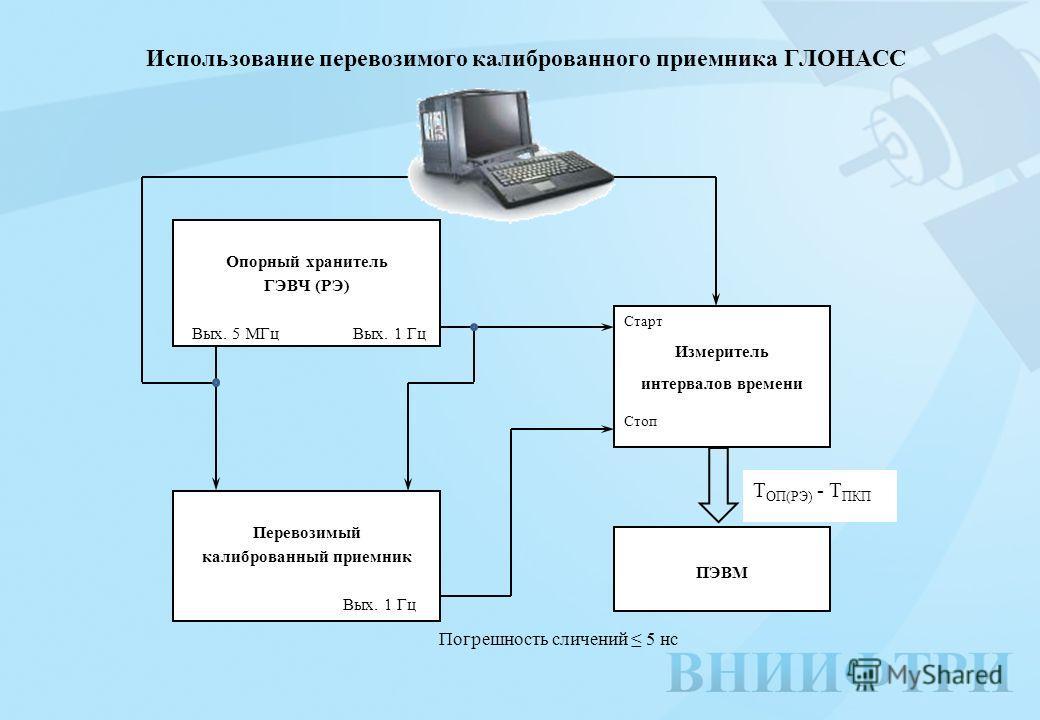 Использование перевозимого калиброванного приемника ГЛОНАСС Опорный хранитель ГЭВЧ (РЭ) Вых. 5 МГц Вых. 1 Гц Перевозимый калиброванный приемник Вых. 1 Гц Старт Измеритель интервалов времени Стоп ПЭВМ Т ОП(РЭ) - Т ПКП Погрешность сличений 5 нс