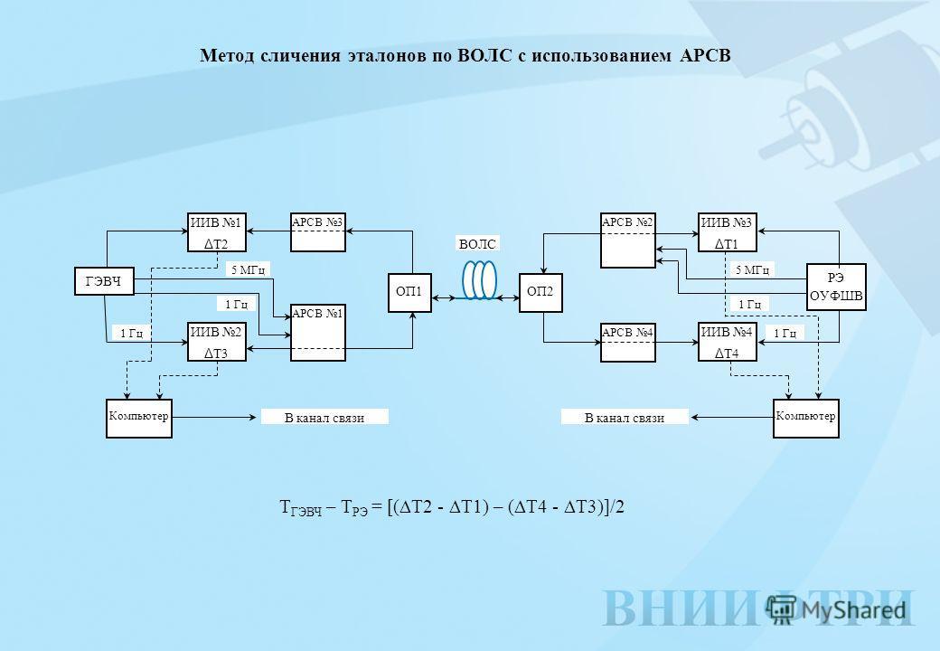 Метод сличения эталонов по ВОЛС с использованием АРСВ Т ГЭВЧ – Т РЭ = [( Т2 - Т1) – ( Т4 - Т3)]/2 ГЭВЧ ИИВ 1 Δ Т2 АРСВ 3 АРСВ 1 OП1 ИИВ 2 Δ Т3 OП2 АРСВ 2 АРСВ 4 ИИВ 3 Δ Т1 ИИВ 4 Δ Т4 РЭ ОУФШВ Компьютер 5 МГц 1 Гц В канал связи ВОЛС