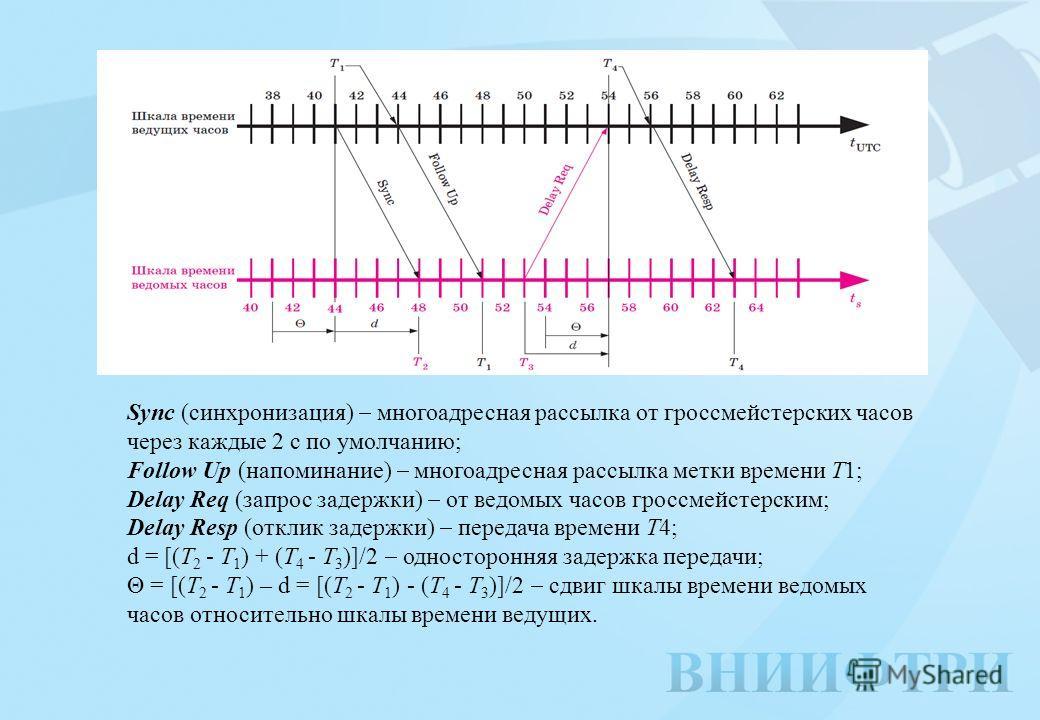 Sync (синхронизация) многоадресная рассылка от гроссмейстерских часов через каждые 2 с по умолчанию; Follow Up (напоминание) многоадресная рассылка метки времени T1; Delay Req (запрос задержки) от ведомых часов гроссмейстерским; Delay Resp (отклик за