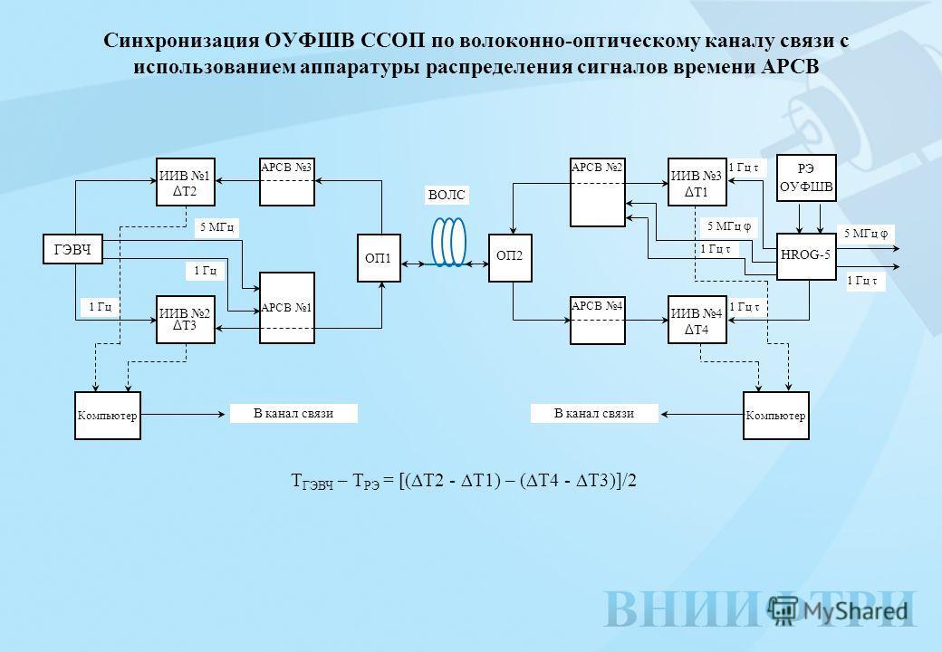 Синхронизация ОУФШВ ССОП по волоконно-оптическому каналу связи с использованием аппаратуры распределения сигналов времени АРСВ 1 Гц τ ГЭВЧ ИИВ 1 Δ Т2 АРСВ 3 АРСВ 1 OП1 ИИВ 2 Δ Т3 OП2 АРСВ 2 АРСВ 4 ИИВ 3 Δ Т1 ИИВ 4 Δ Т4 HROG-5 Компьютер 5 МГц 5 МГц φ