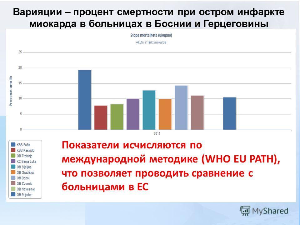 Варияции – процент смертности при остром инфаркте миокарда в больницах в Боснии и Герцеговины Показатели исчисляются по международной методике (WHO EU PATH), что позволяет проводить сравнение с больницами в ЕС