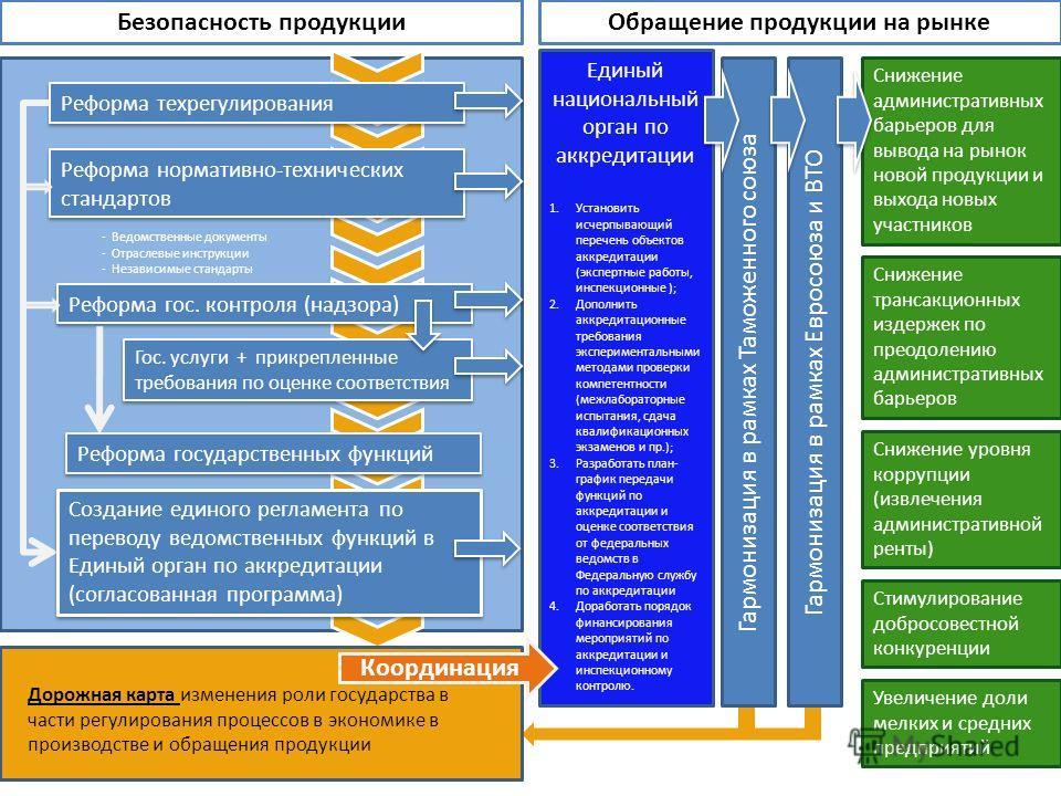 Изменение подхода государства к регулированию процессов производства и обращения продукции Лопатин Иван Вячеславович 23 мая 2011 г.
