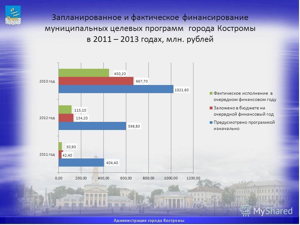 Запланированное и фактическое финансирование муниципальных целевых программ города Костромы в 2011 – 2013 годах, млн. рублей