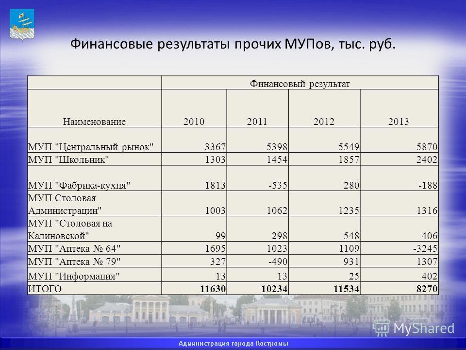 Финансовые результаты прочих МУПов, тыс. руб. Финансовый результат Наименование 2010201120122013 МУП