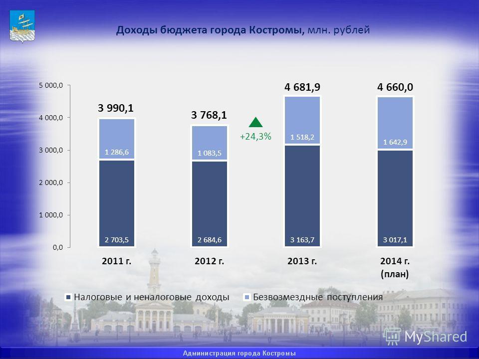 Доходы бюджета города Костромы, млн. рублей