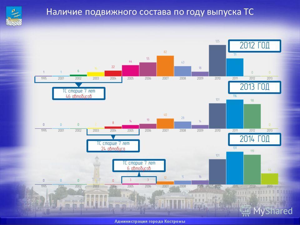 Наличие подвижного состава по году выпуска ТС