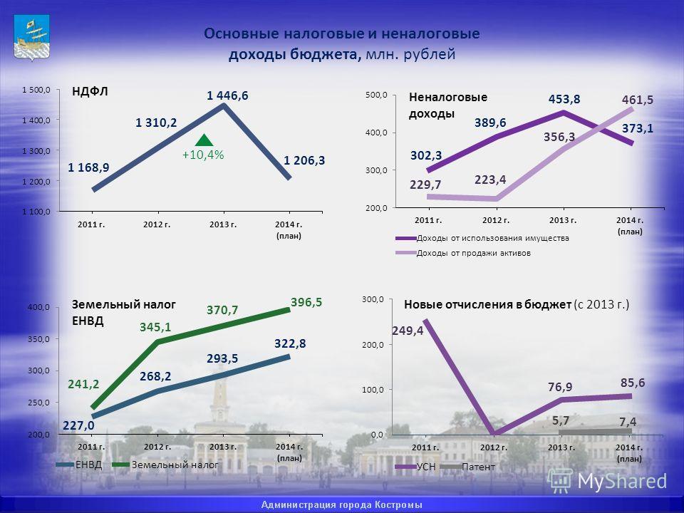 Основные налоговые и неналоговые доходы бюджета, млн. рублей