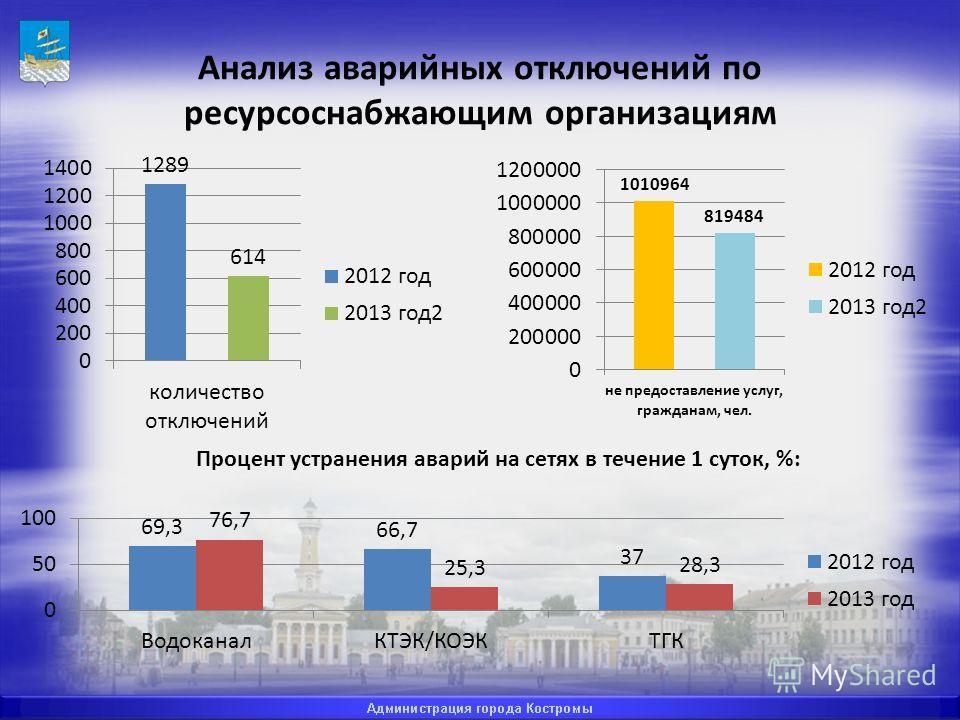 Анализ аварийных отключений по ресурсоснабжающим организациям Процент устранения аварий на сетях в течение 1 суток, %: