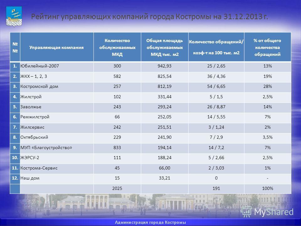 Рейтинг управляющих компаний города Костромы на 31.12.2013 г. Управляющая компания Количество обслуживаемых МКД Общая площадь обслуживаемых МКД тыс. м 2 Количество обращений/ коэф-т на 100 тыс. м 2 % от общего количества обращений 1.Юбилейный-2007300