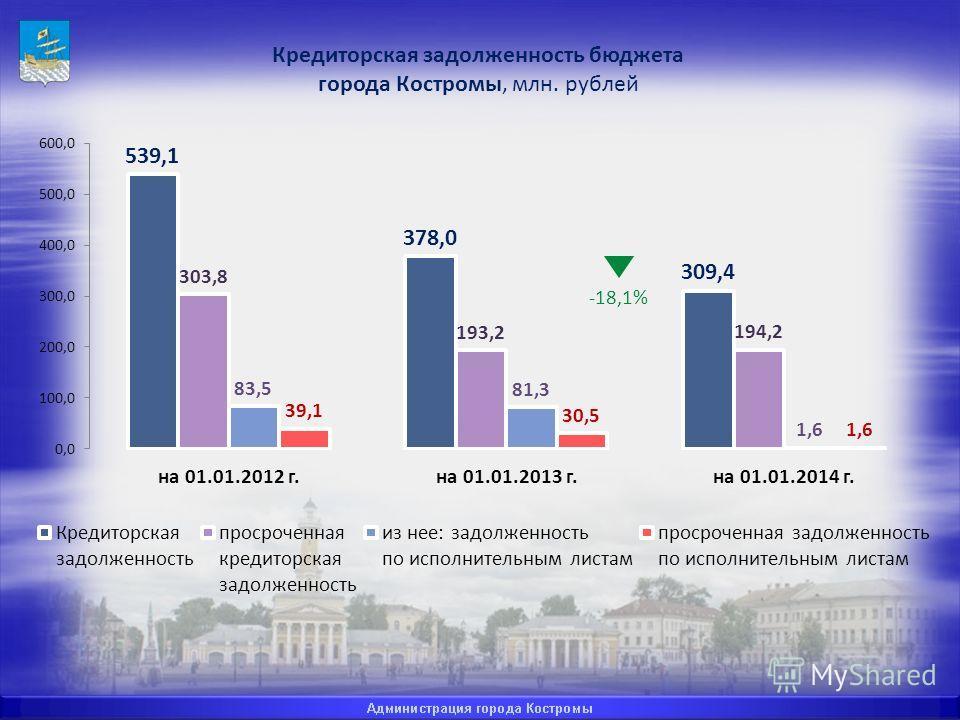 Кредиторская задолженность бюджета города Костромы, млн. рублей