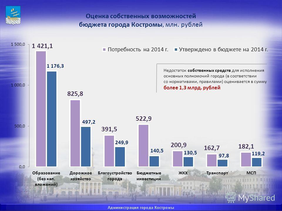 Оценка собственных возможностей бюджета города Костромы, млн. рублей