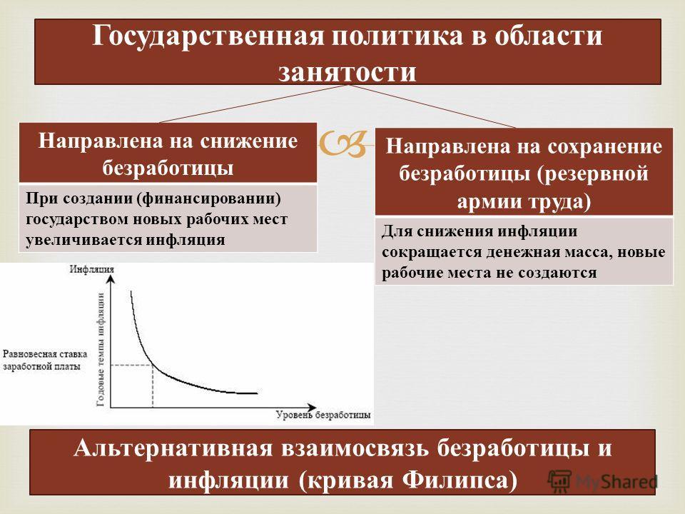 Государственная политика в области занятости Альтернативная взаимосвязь безработицы и инфляции (кривая Филипса) Направлена на снижение безработицы При создании ( финансировании ) государством новых рабочих мест увеличивается инфляция Направлена на со