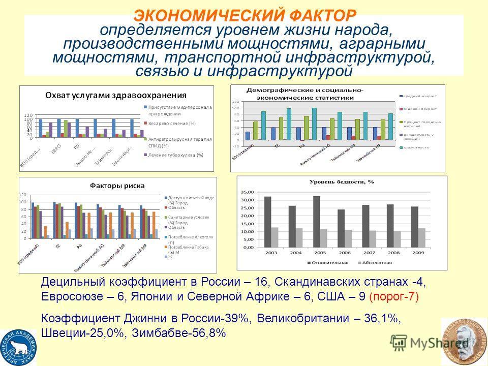 ЭКОНОМИЧЕСКИЙ ФАКТОР определяется уровнем жизни народа, производственными мощностями, аграрными мощностями, транспортной инфраструктурой, связью и инфраструктурой Децильный коэффициент в России – 16, Скандинавских странах -4, Евросоюзе – 6, Японии и