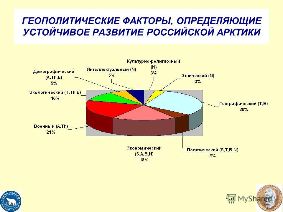 ГЕОПОЛИТИЧЕСКИЕ ФАКТОРЫ, ОПРЕДЕЛЯЮЩИЕ УСТОЙЧИВОЕ РАЗВИТИЕ РОССИЙСКОЙ АРКТИКИ