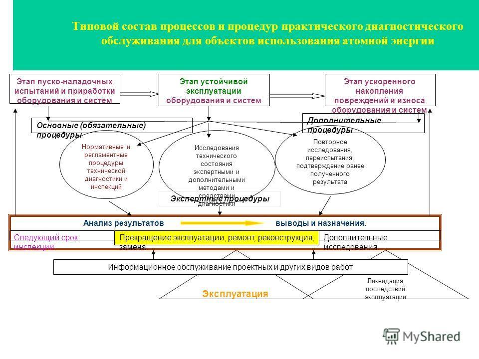 Типовой состав процессов и процедур практического диагностического обслуживания для объектов использования атомной энергии Этап пуско-наладочных испытаний и приработки оборудования и систем Этап устойчивой эксплуатации оборудования и систем Этап уско