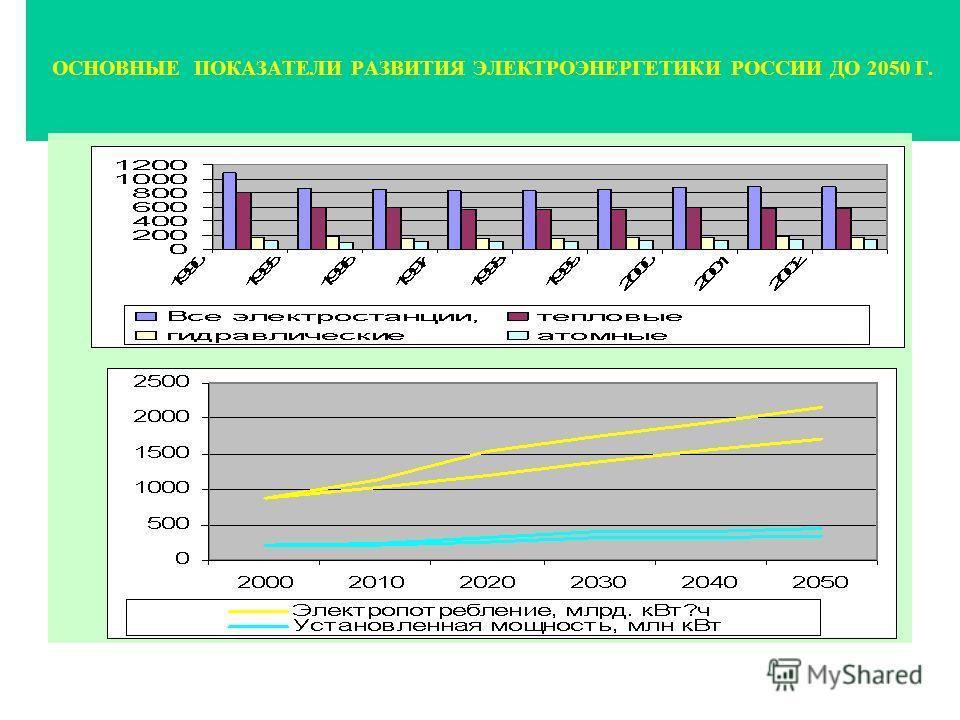 ОСНОВНЫЕ ПОКАЗАТЕЛИ РАЗВИТИЯ ЭЛЕКТРОЭНЕРГЕТИКИ РОССИИ ДО 2050 Г.