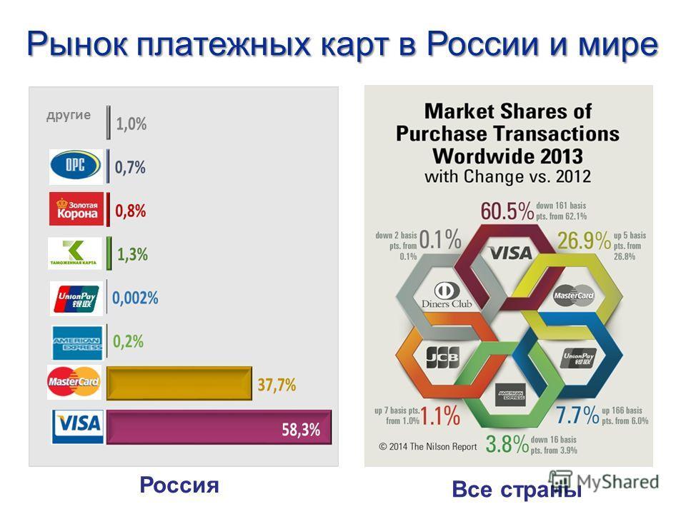 Рынок платежных карт в России и мире Россия Все страны другие