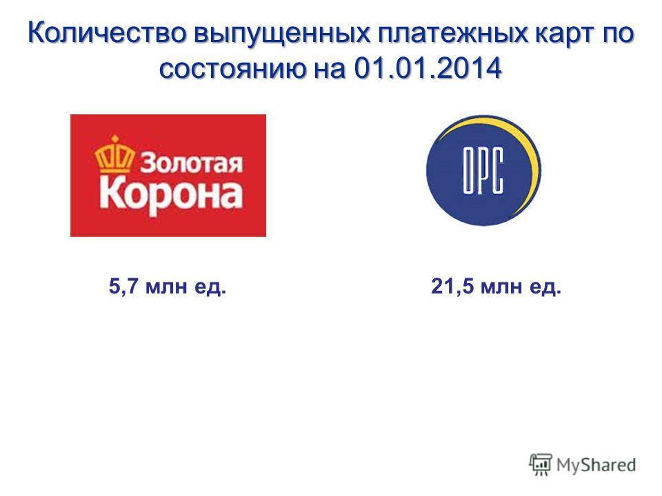 Количество выпущенных платежных карт по состоянию на 01.01.2014 5,7 млн ед.21,5 млн ед.