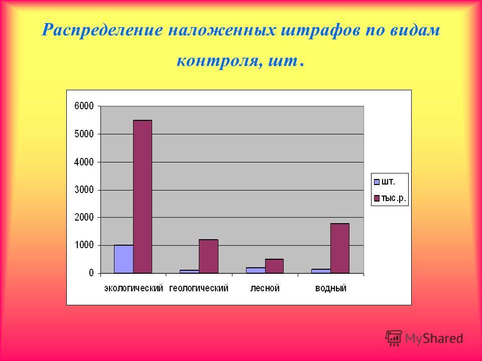 Распределение наложенных штрафов по видам контроля, шт.