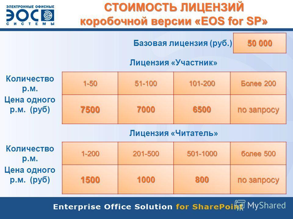 СТОИМОСТЬ ЛИЦЕНЗИЙ коробочной версии «EOS for SP» Базовая лицензия (руб.) 50 000 Лицензия «Участник» Количество р.м.1-5051-100101-200 Более 200 Цена одного р.м. (руб)750070006500 по запросу Лицензия «Читатель» Количество р.м.1-200201-500501-1000 боле
