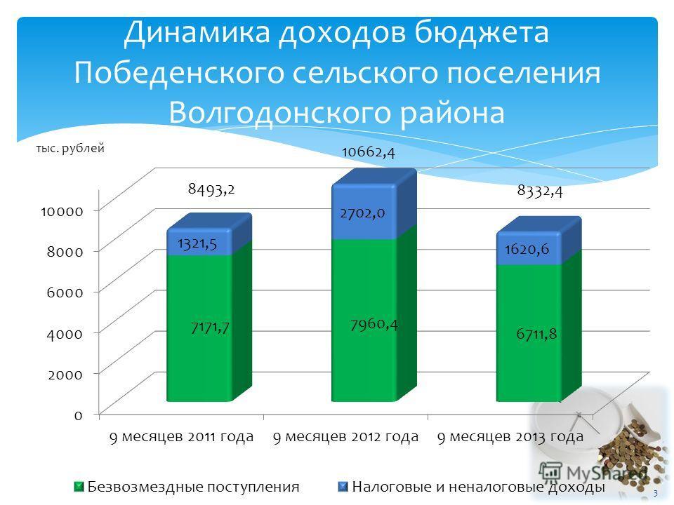 Динамика доходов бюджета Победенского сельского поселения Волгодонского района тыс. рублей 8493,2 10662,4 8332,4 3