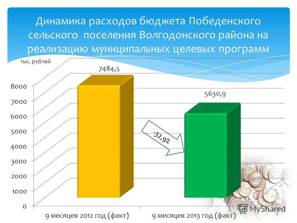 Динамика расходов бюджета Победенского сельского поселения Волгодонского района на реализацию муниципальных целевых программ -32,9% тыс. рублей 5