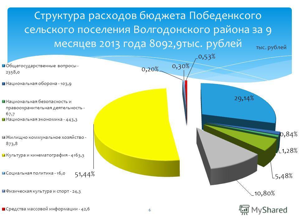 Структура расходов бюджета Победенксого сельского поселения Волгодонского района за 9 месяцев 2013 года 8092,9 тыс. рублей тыс. рублей 6