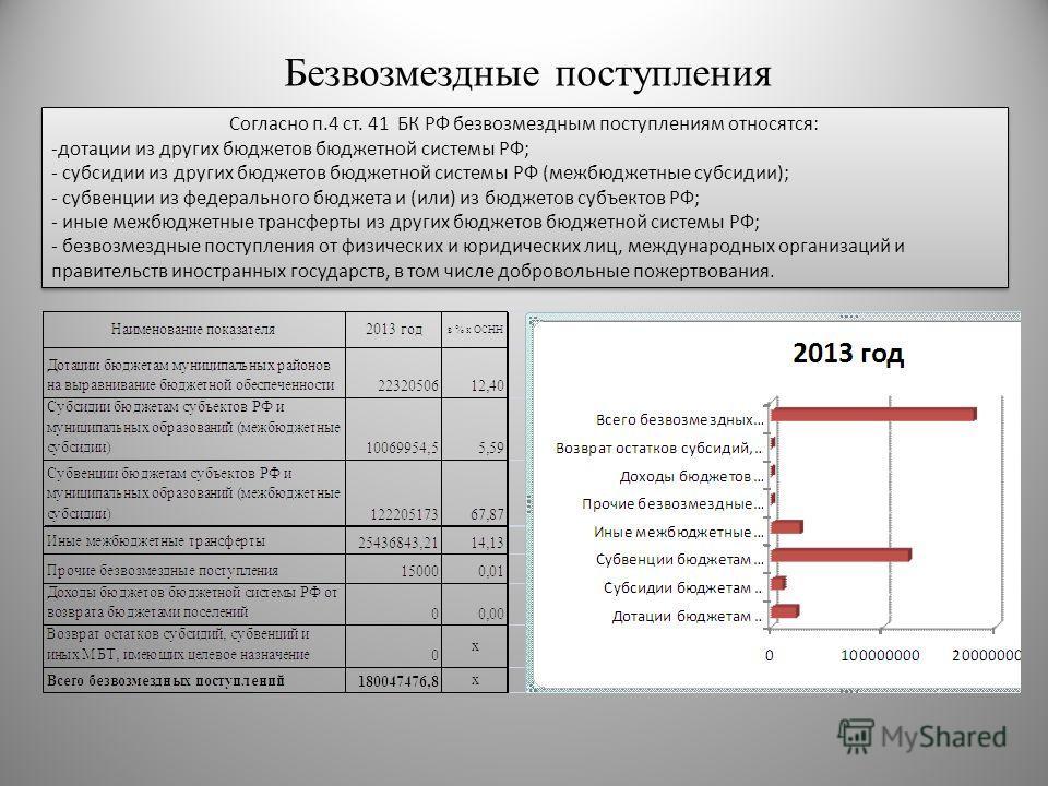 Безвозмездные поступления Согласно п.4 ст. 41 БК РФ безвозмездным поступлениям относятся: -дотации из других бюджетов бюджетной системы РФ; - субсидии из других бюджетов бюджетной системы РФ (межбюджетные субсидии); - субвенции из федерального бюджет