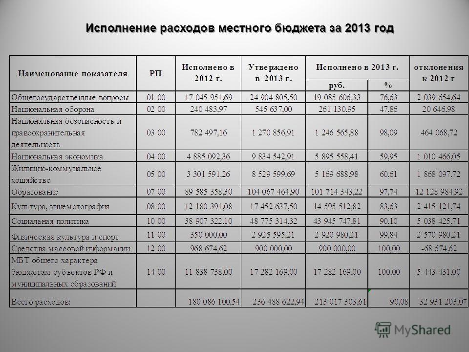 Исполнение расходов местного бюджета за 2013 год